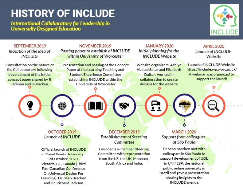 Infographic - timeline - Hisory of INCLUDE Part 1