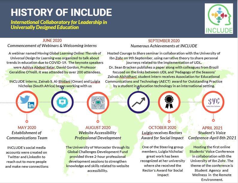 Infographic - Timeline - History of INCLUDE Part 2